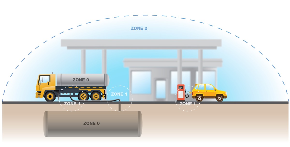 ATEX zones - gas station illustration