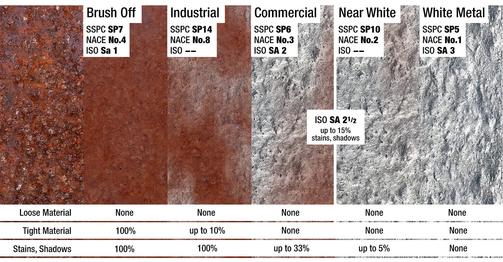 Comparing Surface Prep Standards Sspc Nace And Iso 8501