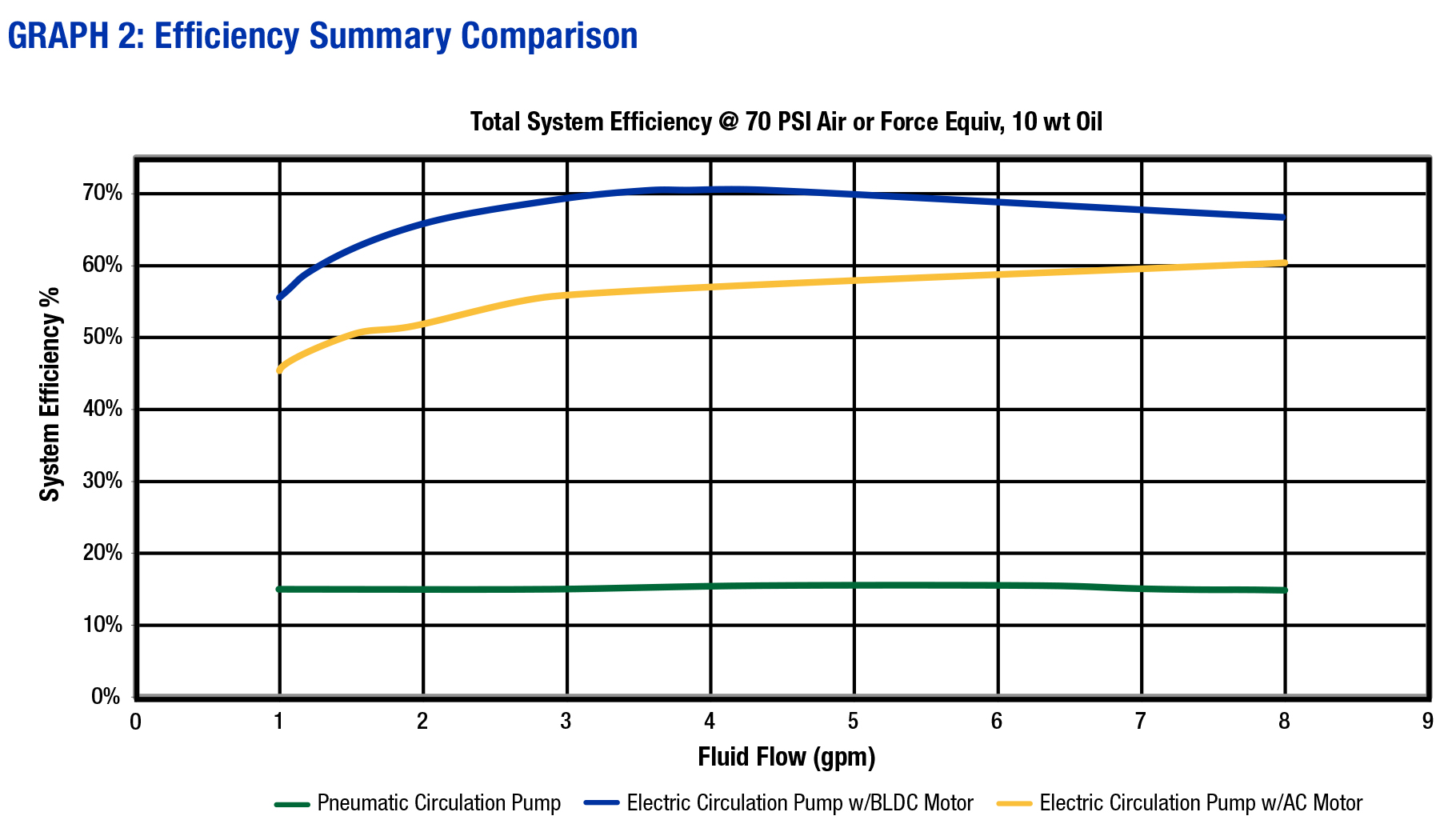 Selecting the Optimal Motor for Paint Circulation Pumps | Graco
