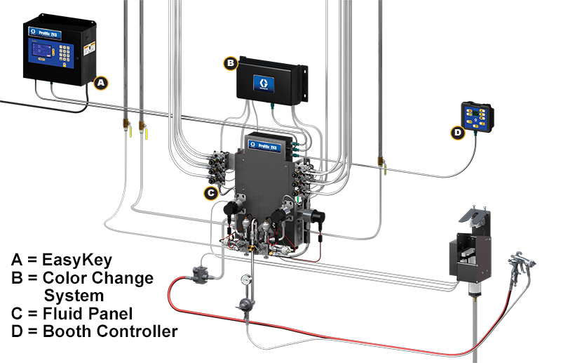 Figure 1 identifies these parts of a plural component mixing system: easy key, color change system, fluid panel, booth controller