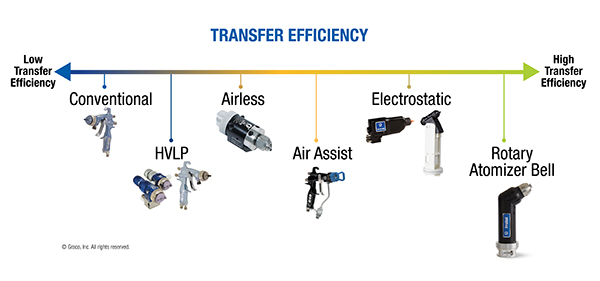 Transfer efficiency chart shows paint spray guns with low transfer efficiency up to high transfer efficiency.