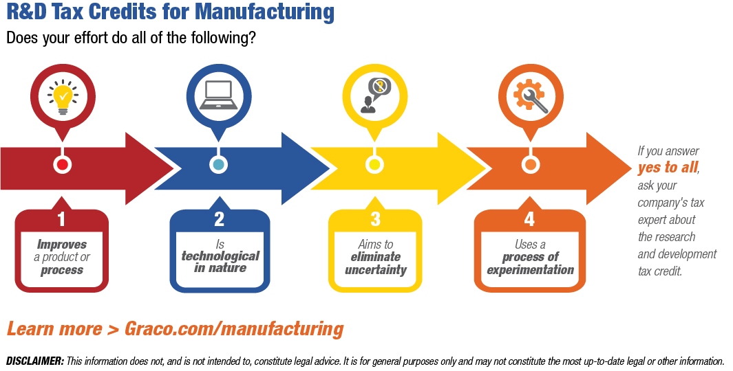 R&D Tax Credits for Manufacturing