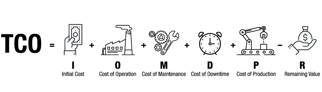 Infographic of total cost of ownership formula shows how TCO is determined.