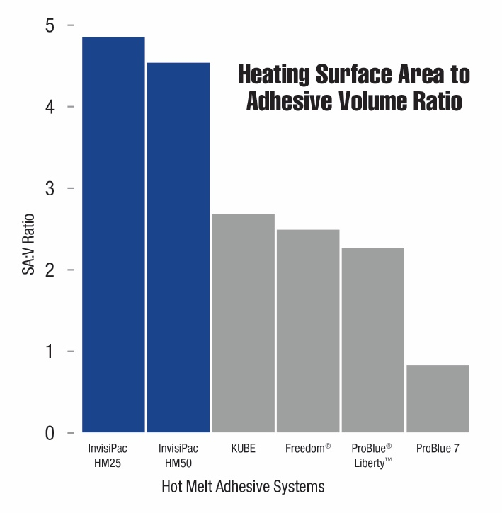 Heating surface area to adhesive volume ratio