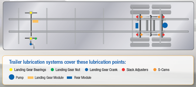 trailer lubrication points