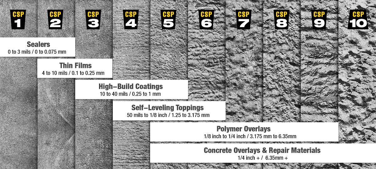 Concrete surface preparation part 3 grades of concrete for Floor finishes definition
