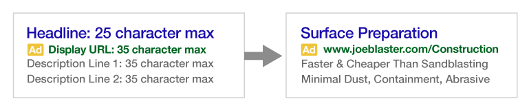 Default Character Limits for Google Ads