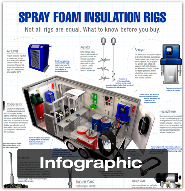 Download the Spray Foam Rigs Infographic